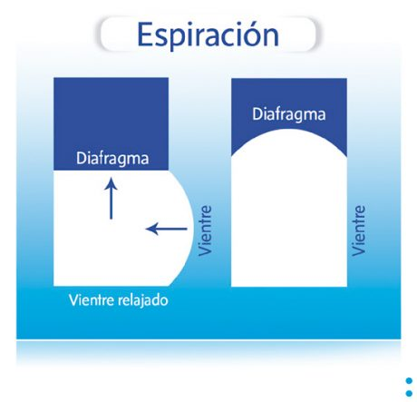 Espiración Sofrología
